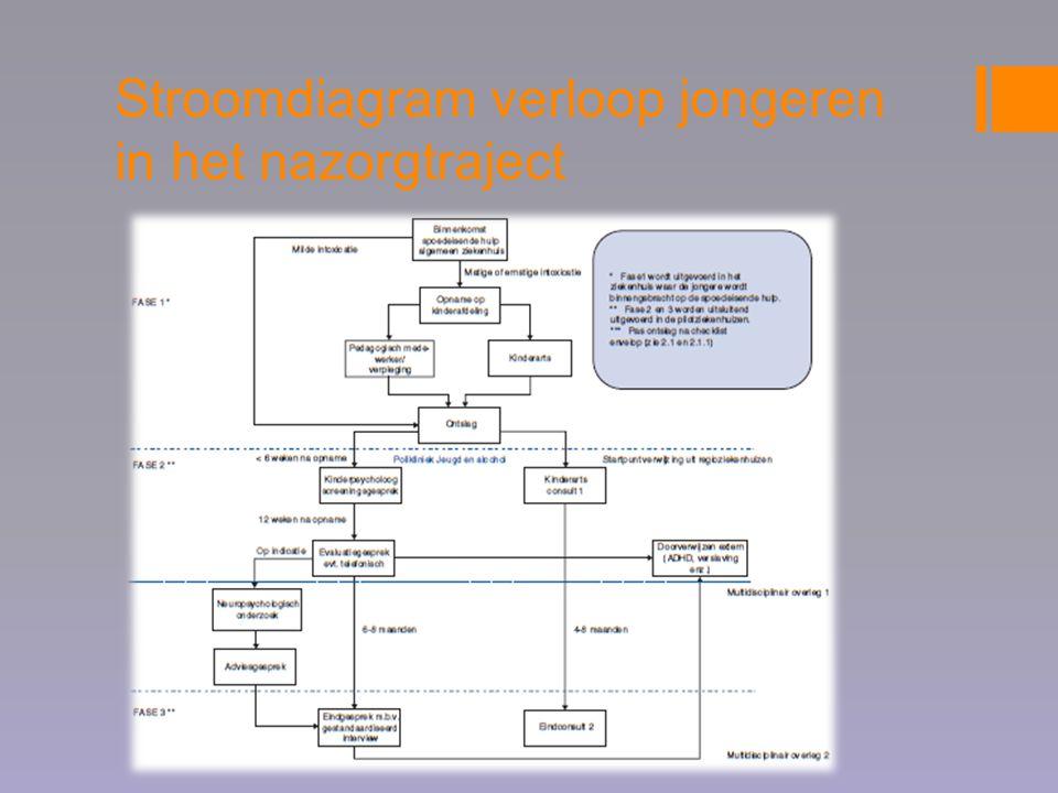 Activiteiten  Effectiviteit van screenings- en nazorgtraject  Samenwerking met 4 andere ziekenhuizen  Data verzameld in spreadsheet