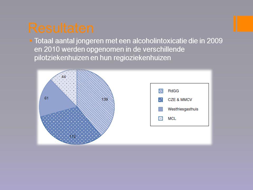 Resultaten  Totaal aantal jongeren met een alcoholintoxicatie die in 2009 en 2010 werden opgenomen in de verschillende pilotziekenhuizen en hun regio