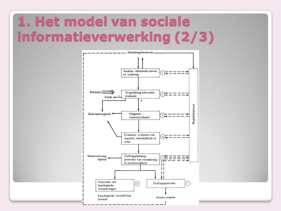 1. Het model van sociale informatieverwerking (2/3)
