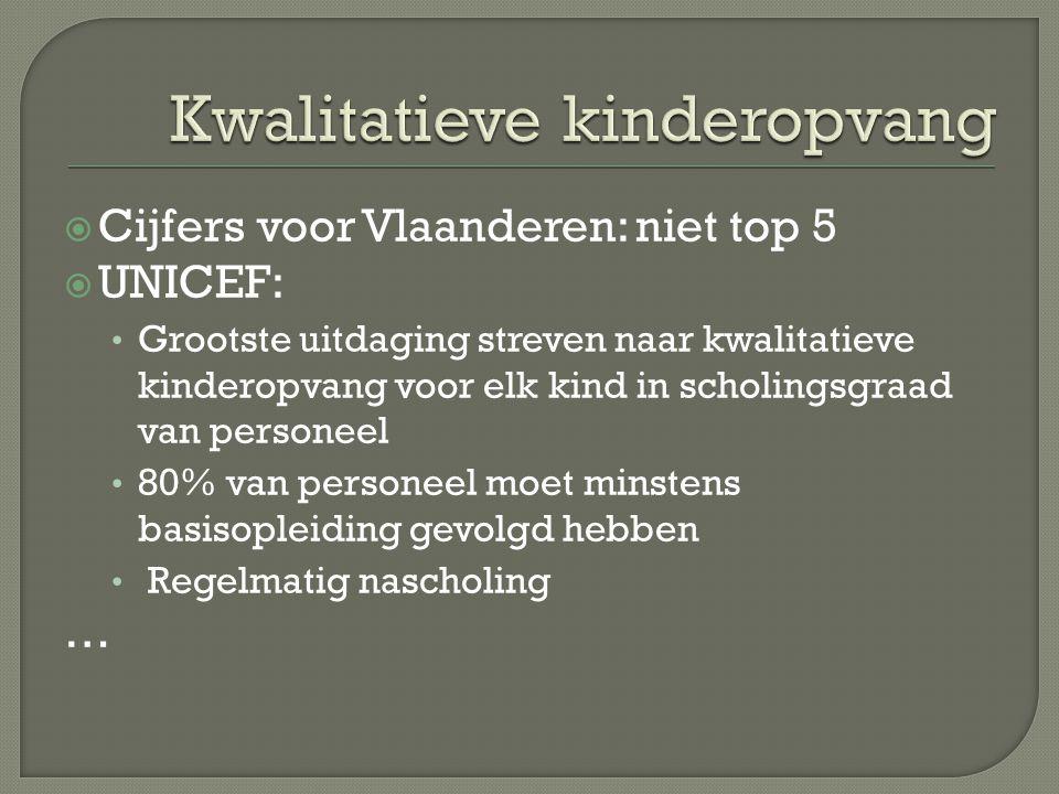 Cijfers voor Vlaanderen: niet top 5  UNICEF: Grootste uitdaging streven naar kwalitatieve kinderopvang voor elk kind in scholingsgraad van personeel 80% van personeel moet minstens basisopleiding gevolgd hebben Regelmatig nascholing …