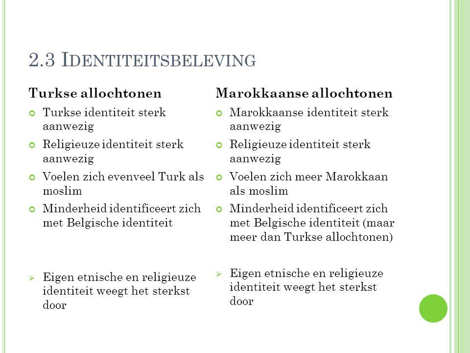 2.3 I DENTITEITSBELEVING Turkse allochtonen Turkse identiteit sterk aanwezig Religieuze identiteit sterk aanwezig Voelen zich evenveel Turk als moslim Minderheid identificeert zich met Belgische identiteit  Eigen etnische en religieuze identiteit weegt het sterkst door Marokkaanse allochtonen Marokkaanse identiteit sterk aanwezig Religieuze identiteit sterk aanwezig Voelen zich meer Marokkaan als moslim Minderheid identificeert zich met Belgische identiteit (maar meer dan Turkse allochtonen)  Eigen etnische en religieuze identiteit weegt het sterkst door