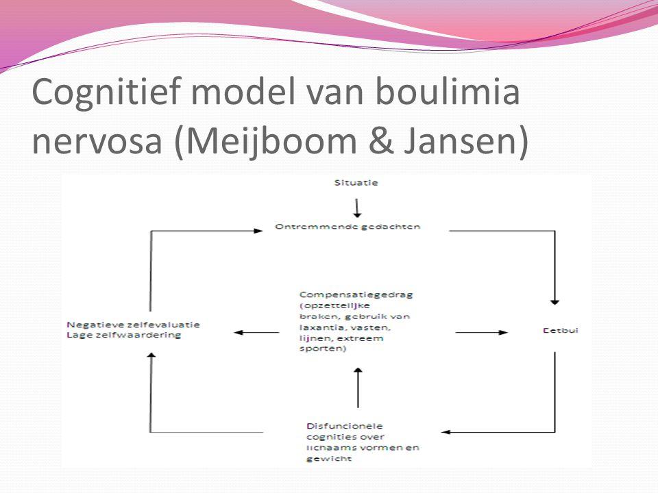 Cognitief model van boulimia nervosa (Meijboom & Jansen)