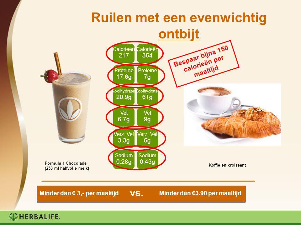Ruilen met een evenwichtig ontbijt Formula 1 Chocolade (250 ml halfvolle melk) Koffie en croissant Bespaar bijna 150 calorieën per maaltijd Calorieën