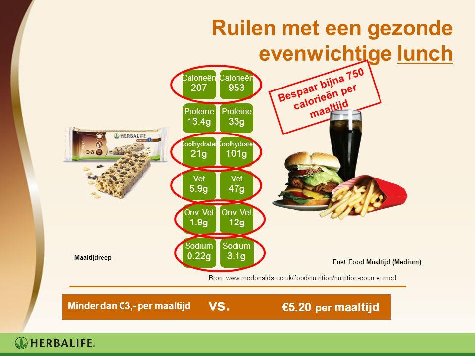 Ruilen met een gezonde evenwichtige lunch Maaltijdreep Fast Food Maaltijd (Medium) Bespaar bijna 750 calorieën per maaltijd Calorieën 207 Calorieën 95