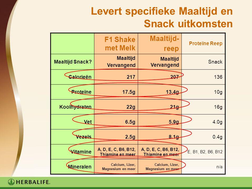 Waarom de Maaltijdreep geen snack is Herbalife's Proteïne Repen zijn nog steeds de juiste oplossing om te snacken: De Proteïne Repen bevatten minder calorieën en zijn dus ideaal als snack.