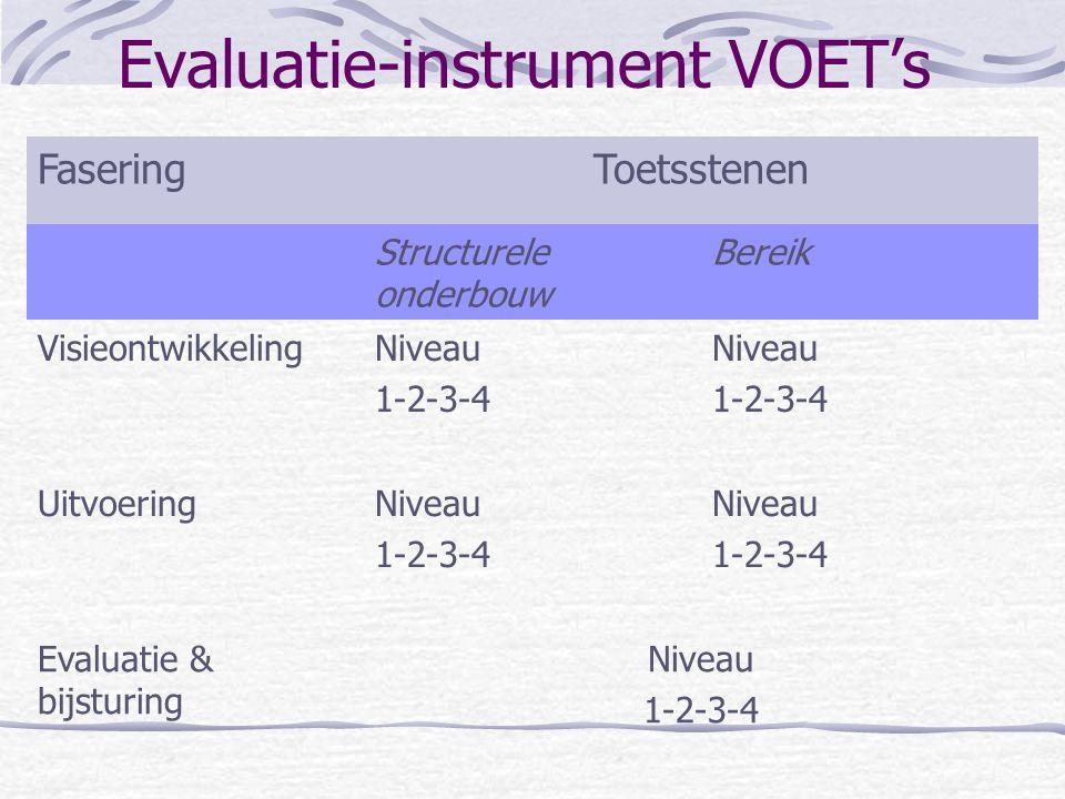 Evaluatie-instrument VOET's FaseringToetsstenen Structurele onderbouw Bereik VisieontwikkelingNiveau 1-2-3-4 Niveau 1-2-3-4 UitvoeringNiveau 1-2-3-4 Niveau 1-2-3-4 Evaluatie & bijsturing Niveau 1-2-3-4