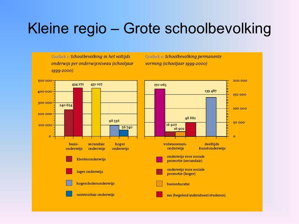 Onderwijsnetten Gemeenschapsonderwijs Gesubsidieerd Officieel Onderwijs Gesubsidieerd Vrij Onderwijs