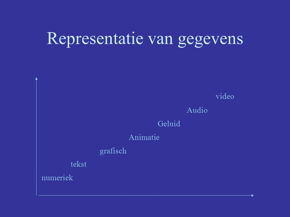Representatie van gegevens desktopconf. e-mail videoconferencing fax telefoon papier stem