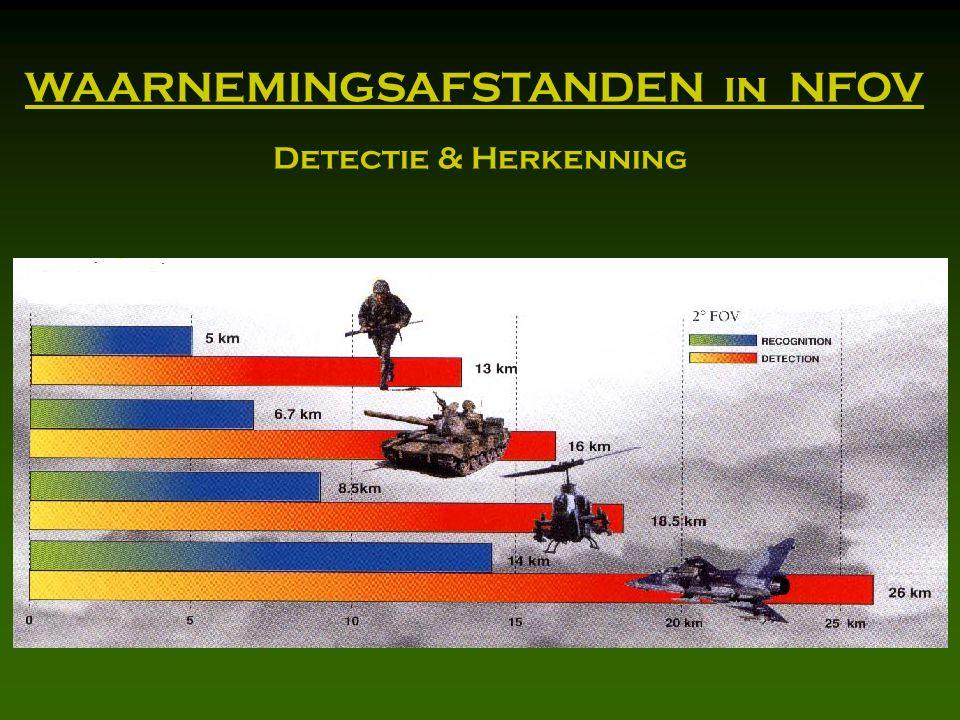 WAARNEMINGSAFSTANDEN in NFOV Detectie & Herkenning