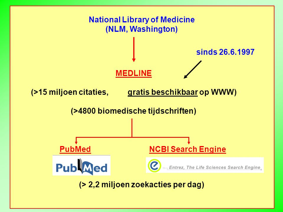 National Library of Medicine (NLM, Washington) MEDLINE (>15 miljoen citaties, gratis beschikbaar op WWW) (>4800 biomedische tijdschriften) sinds PubMedNCBI Search Engine (> 2,2 miljoen zoekacties per dag)