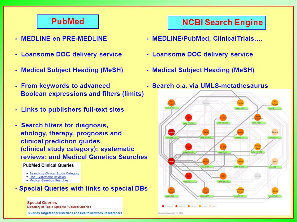 PubMed NCBI Search Engine - MEDLINE en PRE-MEDLINE - Loansome DOC delivery service - Medical Subject Heading (MeSH) - From keywords to advanced Boolean expressions and filters (limits) - Links to publishers full-text sites - Search filters for diagnosis, etiology, therapy, prognosis and clinical prediction guides (clinical study category); systematic reviews; and Medical Genetics Searches - Special Queries with links to special DBs - MEDLINE/PubMed, ClinicalTrials,… - Loansome DOC delivery service - Medical Subject Heading (MeSH) - Search o.a.