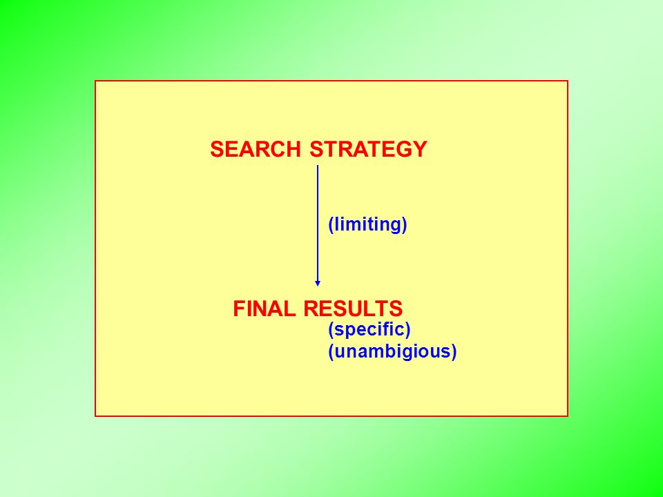 SEARCH STRATEGY FINAL RESULTS (limiting) (specific) (unambigious)