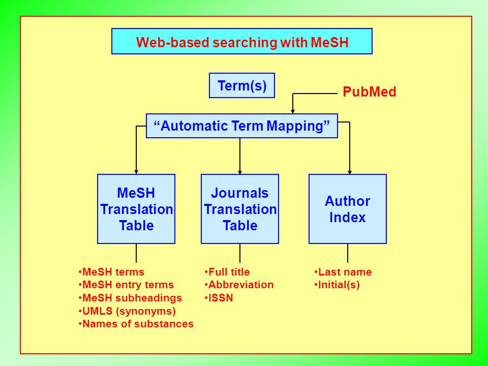 Web-based searching with MeSH Term(s) Automatic Term Mapping PubMed MeSH terms MeSH entry terms MeSH subheadings UMLS (synonyms) Names of substances MeSH Translation Table Journals Translation Table Author Index Full title Abbreviation ISSN Last name Initial(s)