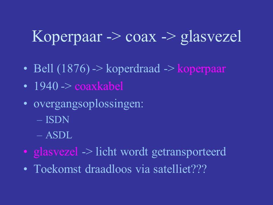 Koperpaar -> coax -> glasvezel Bell (1876) -> koperdraad -> koperpaar 1940 -> coaxkabel overgangsoplossingen: –ISDN –ASDL glasvezel -> licht wordt getransporteerd Toekomst draadloos via satelliet