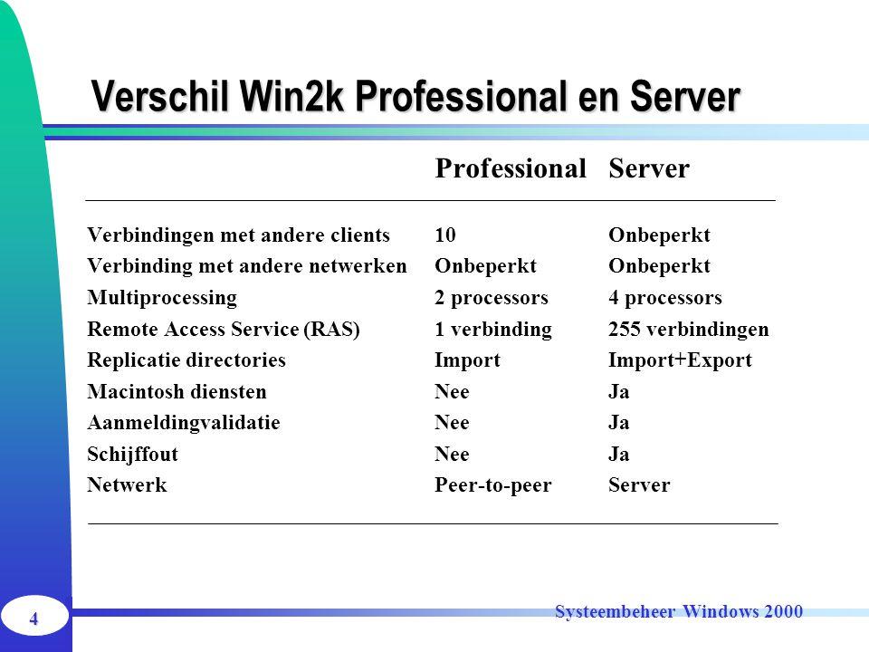 4 Systeembeheer Windows 2000 Verschil Win2k Professional en Server ProfessionalServer Verbindingen met andere clients10Onbeperkt Verbinding met andere