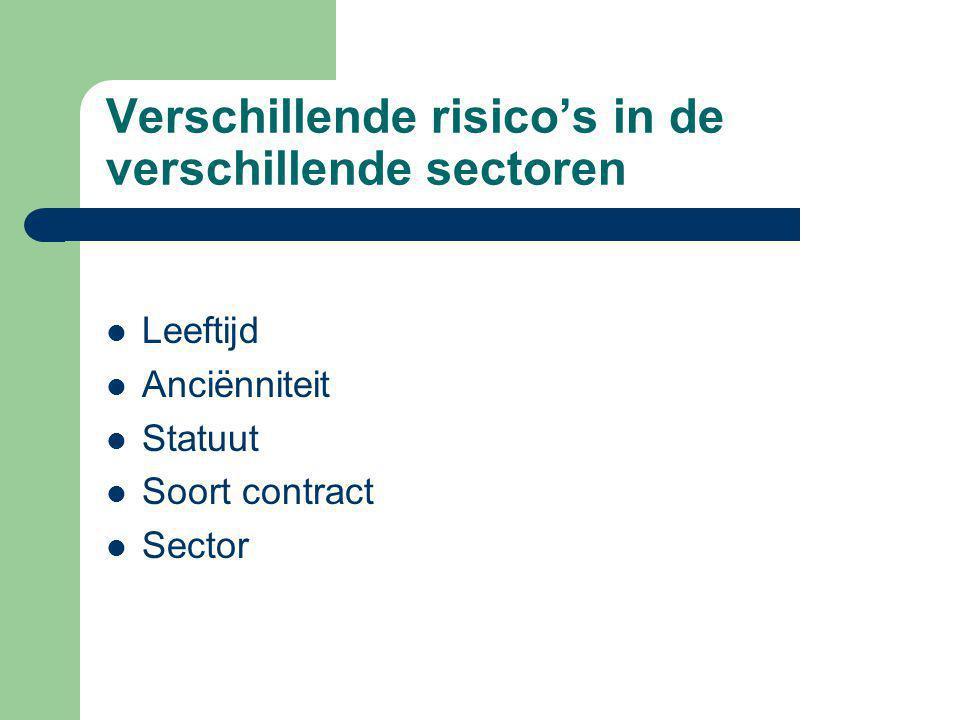 Verschillende risico's in de verschillende sectoren Leeftijd Anciënniteit Statuut Soort contract Sector