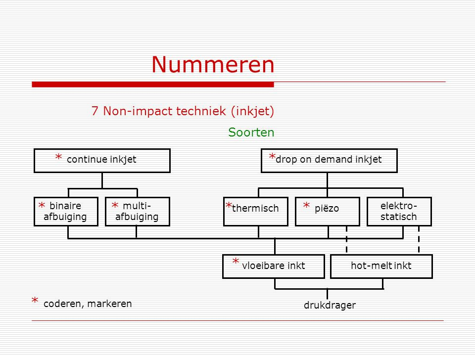 Nummeren 7 Non-impact techniek (inkjet) Soorten continue inkjet drop on demand inkjet binaire afbuiging multi- afbuiging thermisch piëzo elektro- stat