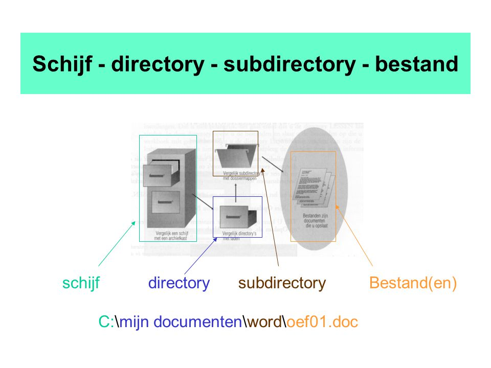 Schijf - directory - subdirectory - bestand schijfsubdirectoryBestand(en)directory C:\mijn documenten\word\oef01.doc