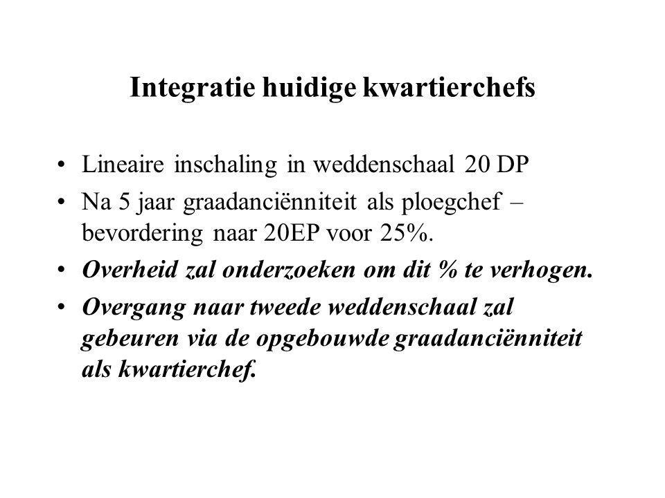 Integratie huidige kwartierchefs Lineaire inschaling in weddenschaal 20 DP Na 5 jaar graadanciënniteit als ploegchef – bevordering naar 20EP voor 25%.