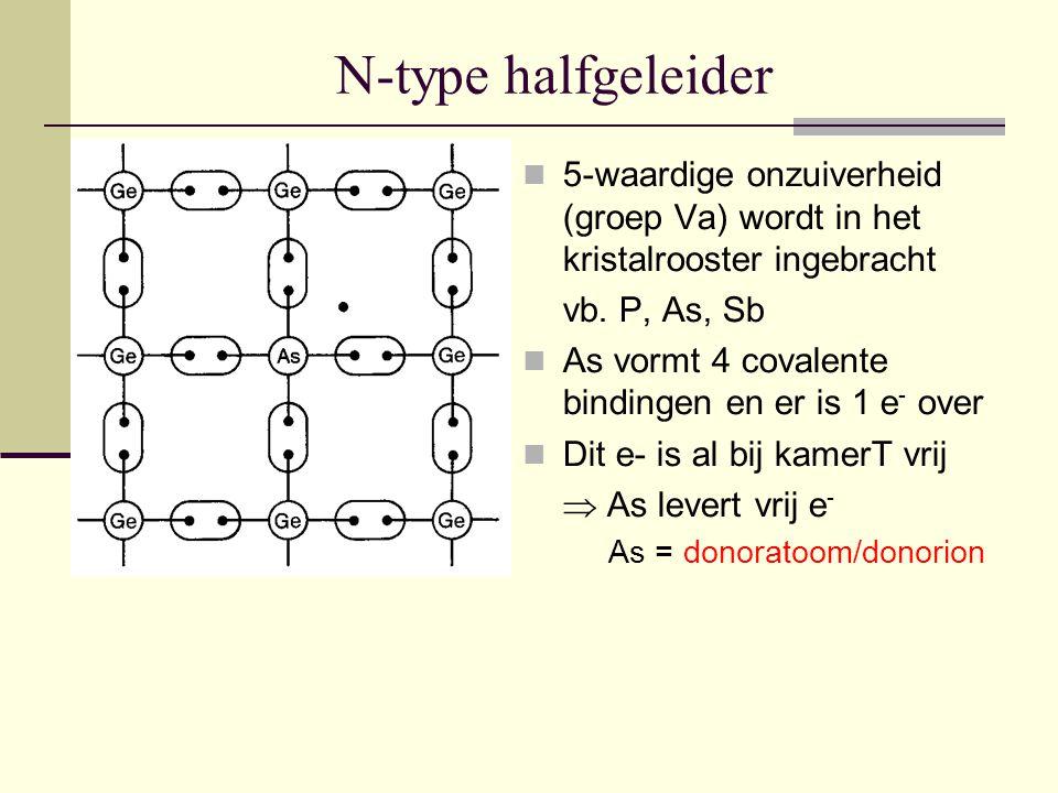 N-type halfgeleider 5-waardige onzuiverheid (groep Va) wordt in het kristalrooster ingebracht vb. P, As, Sb As vormt 4 covalente bindingen en er is 1