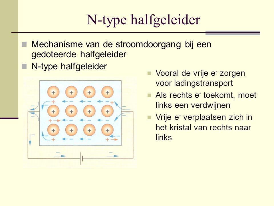 N-type halfgeleider Mechanisme van de stroomdoorgang bij een gedoteerde halfgeleider N-type halfgeleider Vooral de vrije e - zorgen voor ladingstransp