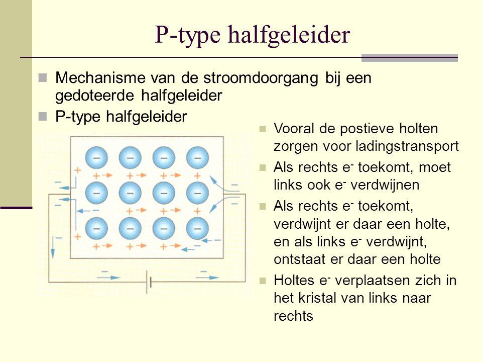 P-type halfgeleider Mechanisme van de stroomdoorgang bij een gedoteerde halfgeleider P-type halfgeleider Vooral de postieve holten zorgen voor ladings