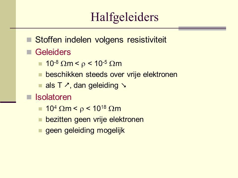 Halfgeleiders Stoffen indelen volgens resistiviteit Geleiders 10 -8  m <  < 10 -5  m beschikken steeds over vrije elektronen als T , dan geleiding