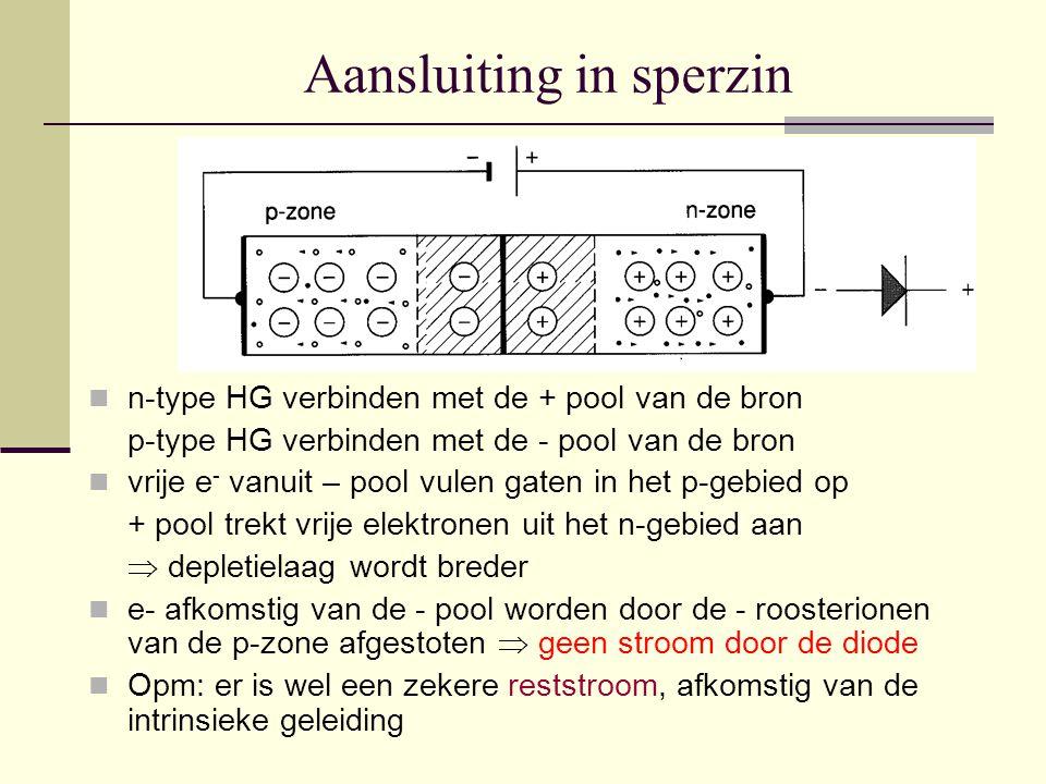Aansluiting in sperzin n-type HG verbinden met de + pool van de bron p-type HG verbinden met de - pool van de bron vrije e - vanuit – pool vulen gaten