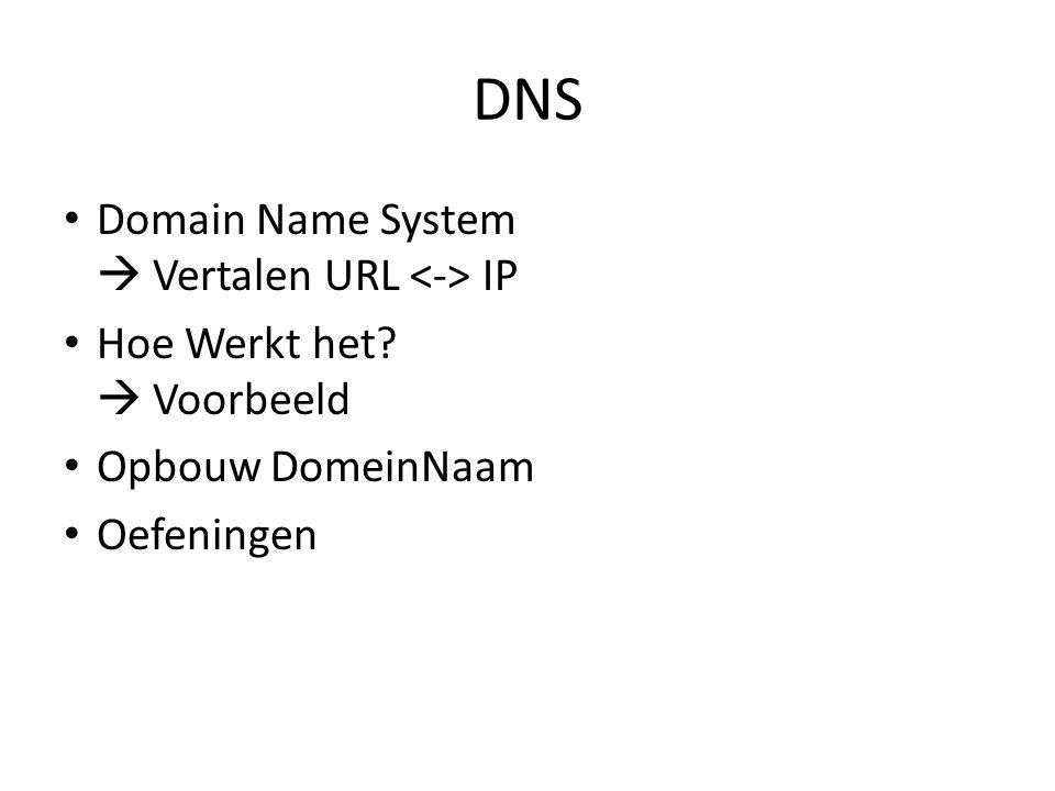 DNS Domain Name System  Vertalen URL IP Hoe Werkt het?  Voorbeeld Opbouw DomeinNaam Oefeningen