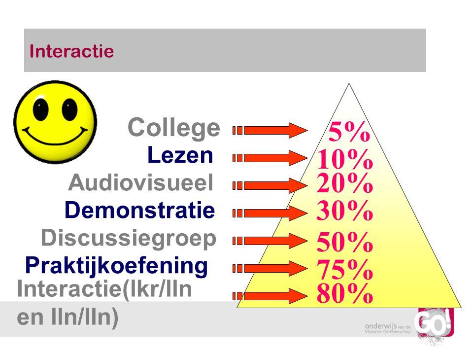 College Lezen Audiovisueel Demonstratie Discussiegroep Praktijkoefening Interactie(lkr/lln en lln/lln) 5% 10% 20% 30% 50% 75% 80% Interactie