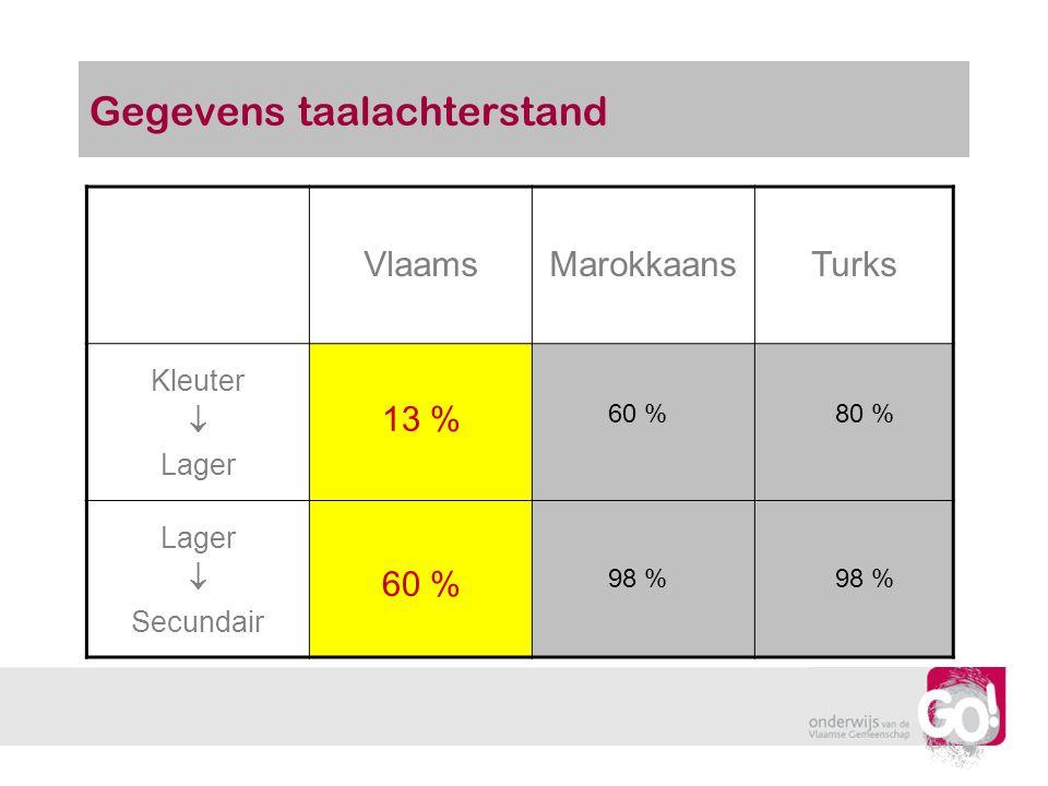Gegevens taalachterstand VlaamsMarokkaansTurks Kleuter  Lager  Secundair 13 % 60 %80 % 60 % 98 %