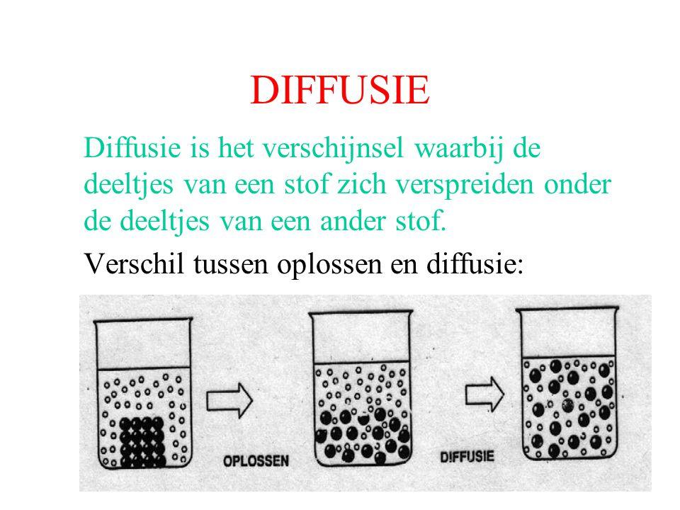 DIFFUSIE Diffusie is het verschijnsel waarbij de deeltjes van een stof zich verspreiden onder de deeltjes van een ander stof.