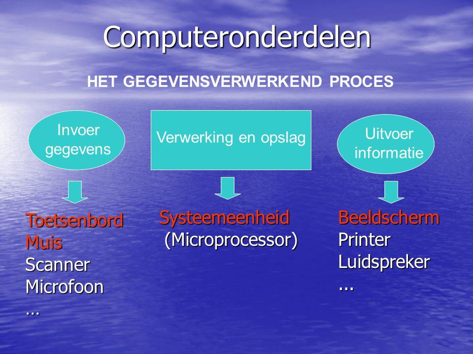 Soorten computers De Personel Computer of PC De Personel Computer of PC Het mainframe Het mainframe De minicomputer De minicomputer De laptop De lapto
