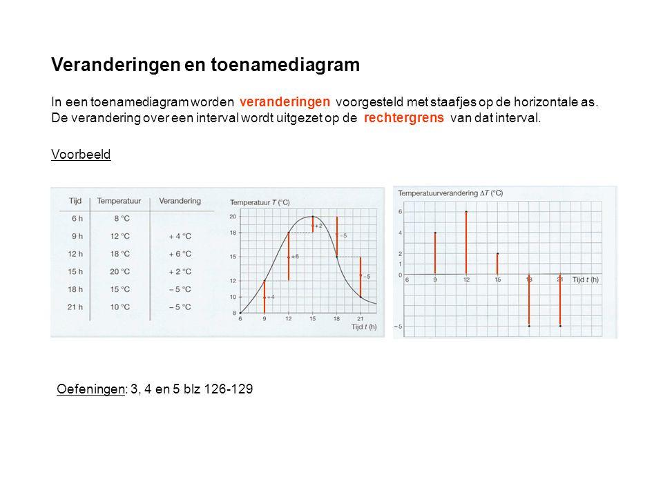 Veranderingen en toenamediagram In een toenamediagram worden veranderingen voorgesteld met staafjes op de horizontale as. De verandering over een inte