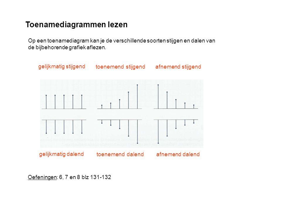Toenamediagrammen lezen Op een toenamediagram kan je de verschillende soorten stijgen en dalen van de bijbehorende grafiek aflezen. stijgend gelijkmat