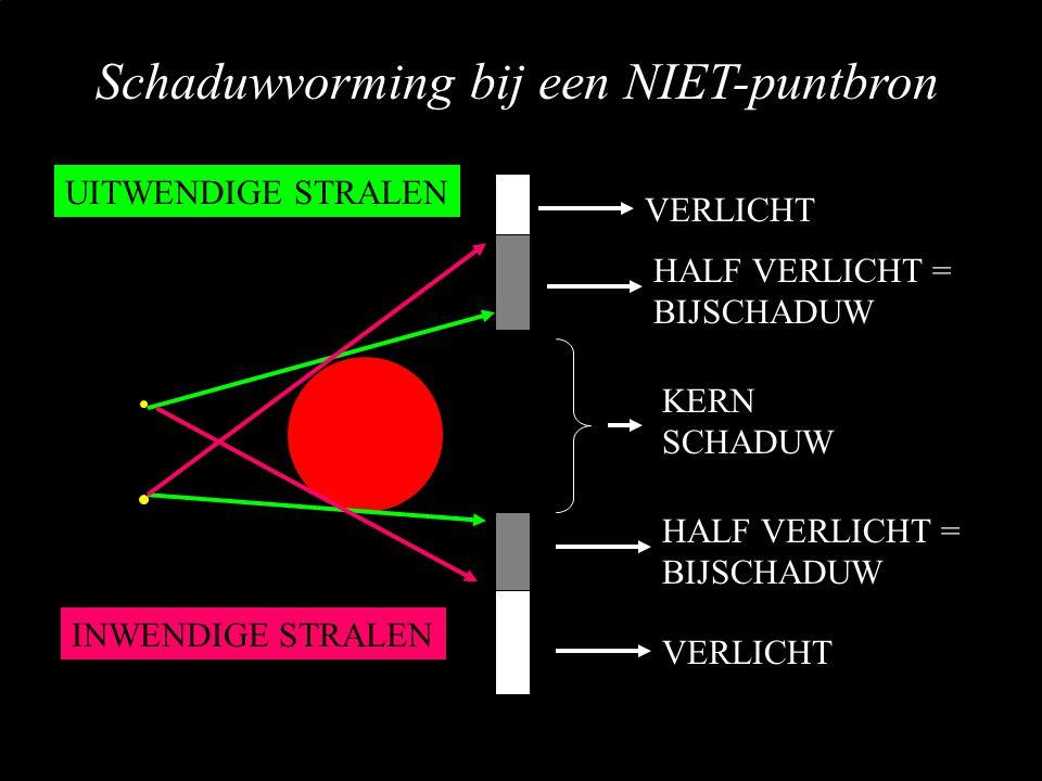 Schaduwvorming bij een NIET-puntbron VERLICHT KERN SCHADUW HALF VERLICHT = BIJSCHADUW UITWENDIGE STRALEN INWENDIGE STRALEN