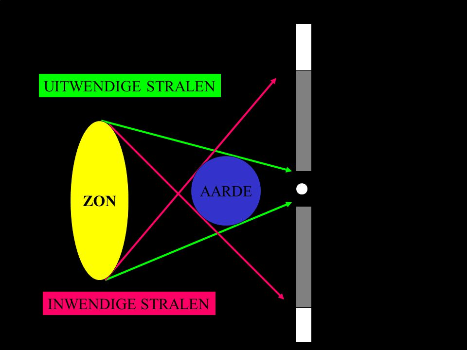 AARDE UITWENDIGE STRALEN INWENDIGE STRALEN ZON