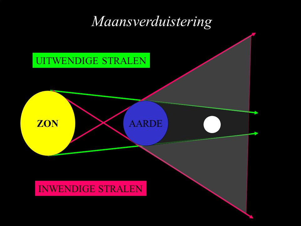 UITWENDIGE STRALEN INWENDIGE STRALEN ZON AARDE Maansverduistering