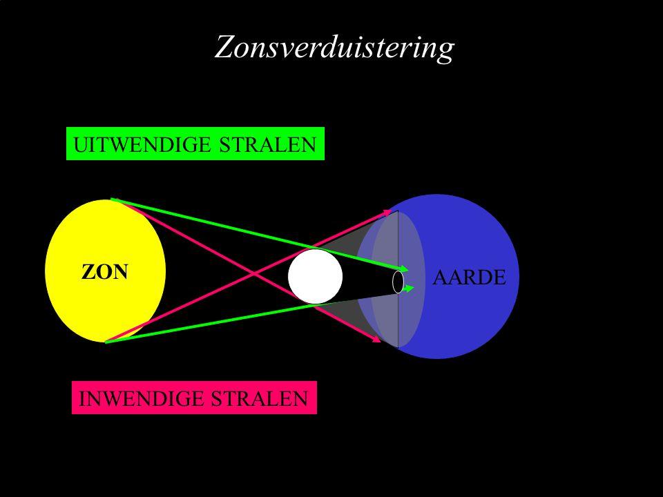 AARDE ZON INWENDIGE STRALEN UITWENDIGE STRALEN Zonsverduistering
