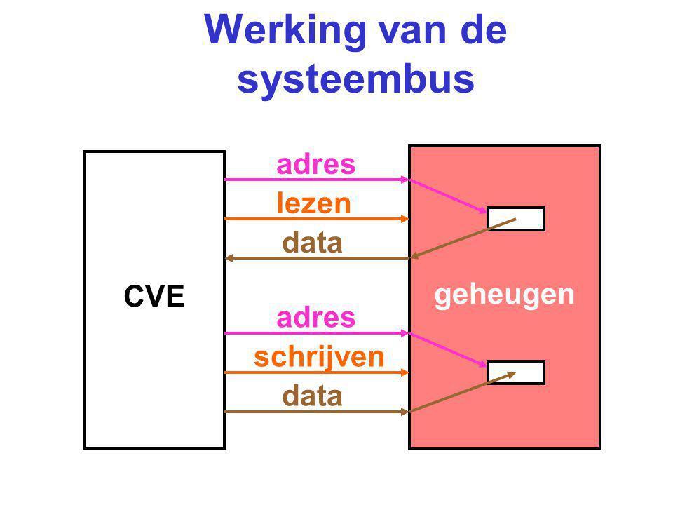 Werking van de systeembus CVE geheugen lezen adres data schrijven adres data