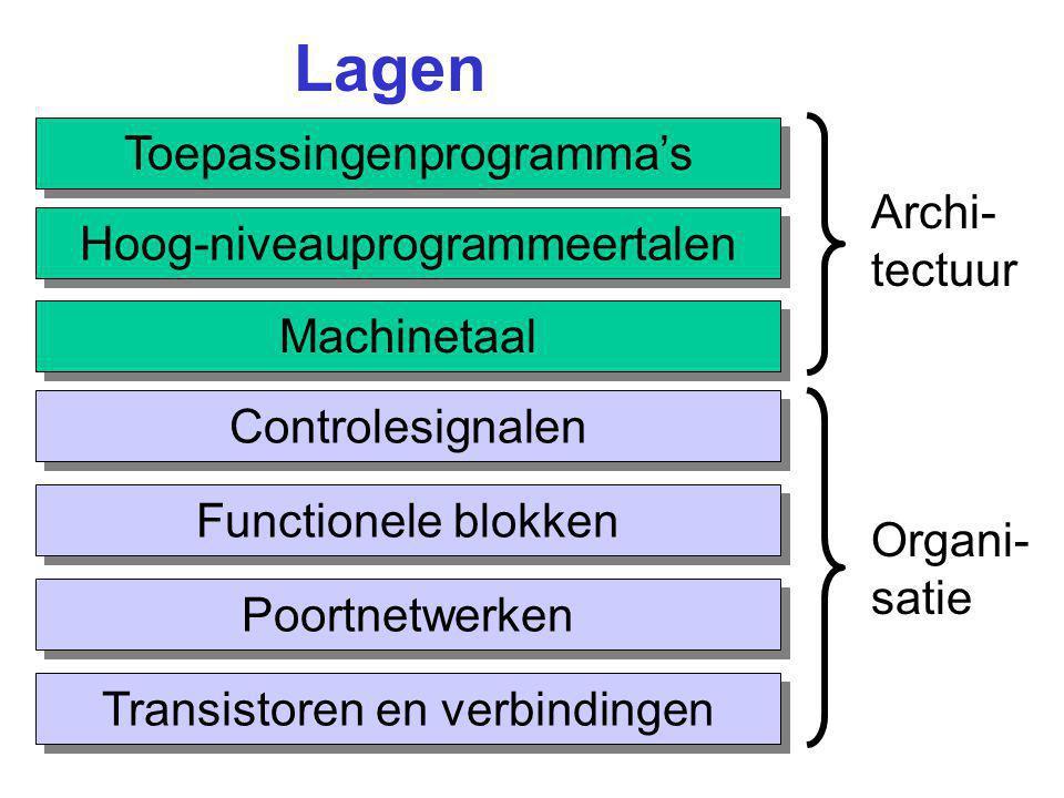 Lagen Toepassingenprogramma's Hoog-niveauprogrammeertalen Machinetaal Controlesignalen Functionele blokken Poortnetwerken Transistoren en verbindingen Archi- tectuur Organi- satie