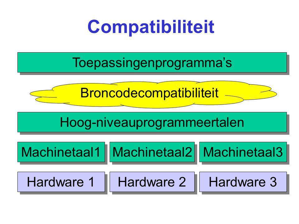 Compatibiliteit Toepassingenprogramma's Machinetaal1 Hardware 1 Hardware 2 Hardware 3 Machinetaal2 Machinetaal3 Broncodecompatibiliteit Hoog-niveaupro