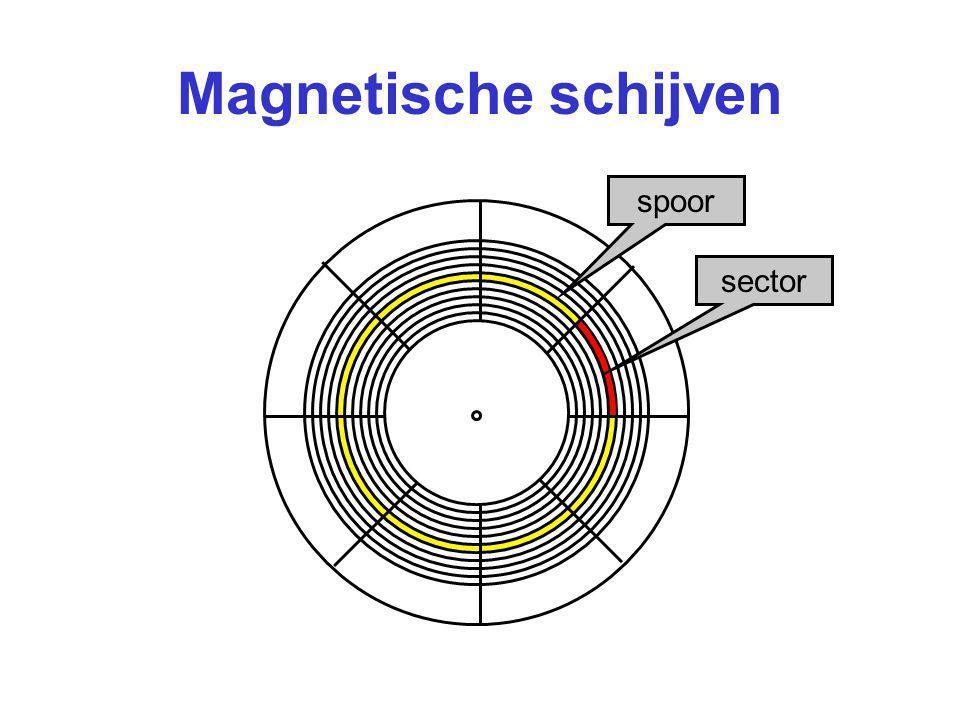 Magnetische schijven spoor sector
