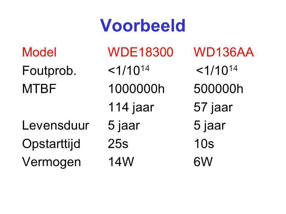 ModelWDE18300WD136AA Foutprob.<1/10 14 <1/10 14 MTBF1000000h500000h 114 jaar57 jaar Levensduur5 jaar5 jaar Opstarttijd25s10s Vermogen14W6W Voorbeeld