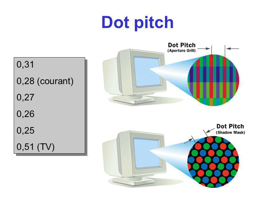 Dot pitch 0,31 0,28 (courant) 0,27 0,26 0,25 0,51 (TV) 0,31 0,28 (courant) 0,27 0,26 0,25 0,51 (TV)