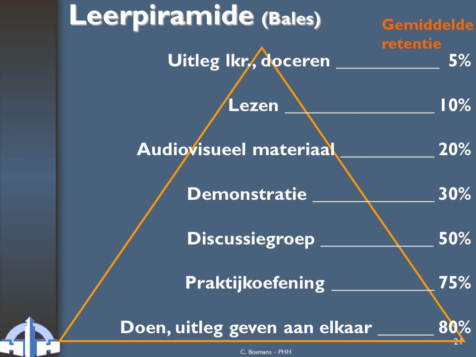 C. Bosmans - PHH 21 Leerpiramide (Bales) Uitleg lkr., doceren ___________ 5% Lezen ________________ 10% Audiovisueel materiaal __________ 20% Demonstr