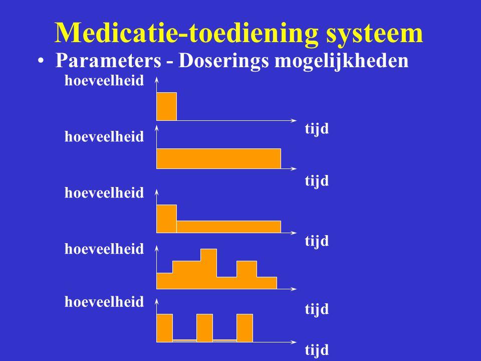 Parameters - Doserings mogelijkheden hoeveelheid tijd hoeveelheid tijd hoeveelheid tijd Medicatie-toediening systeem