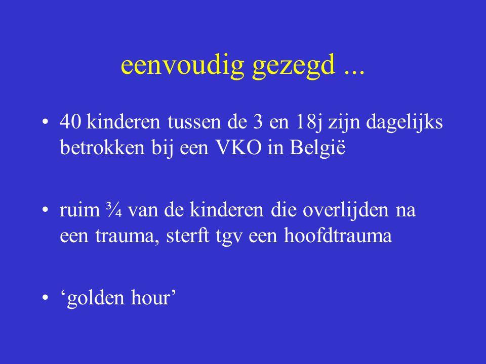 eenvoudig gezegd... 40 kinderen tussen de 3 en 18j zijn dagelijks betrokken bij een VKO in België ruim ¾ van de kinderen die overlijden na een trauma,
