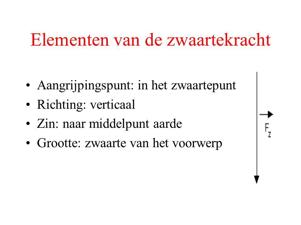 Elementen van de zwaartekracht Aangrijpingspunt: in het zwaartepunt Richting: verticaal Zin: naar middelpunt aarde Grootte: zwaarte van het voorwerp