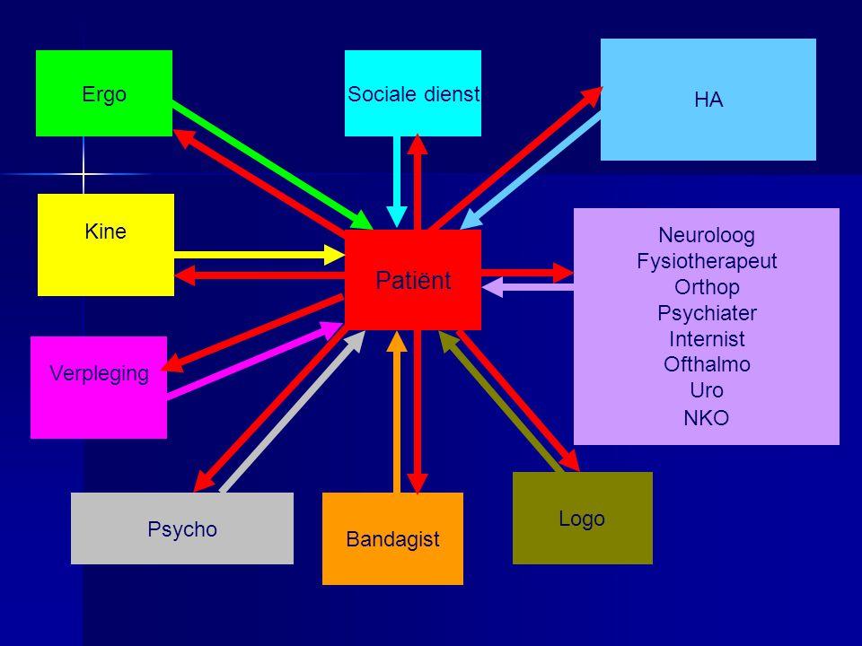 ErgoSociale dienst Patiënt Kine HA Bandagist Neuroloog Fysiotherapeut Orthop Psychiater Internist Ofthalmo Uro NKO Psycho Logo Verpleging